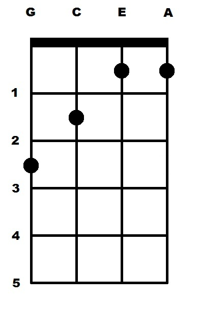 B Flat Major (Bb) Ukulele Chord