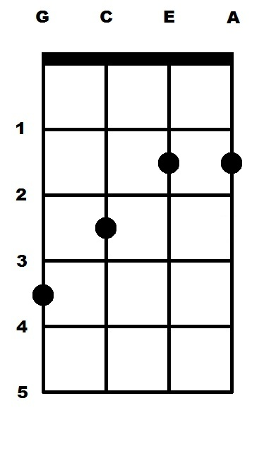 B Major (B) Ukulele Chord : uke-chords.com