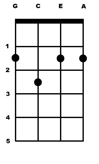 B Major 7 (B7) Ukulele Chord : uke-chords.com