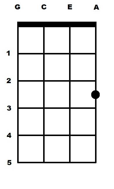 C Major C Ukulele Chord Uke Chords