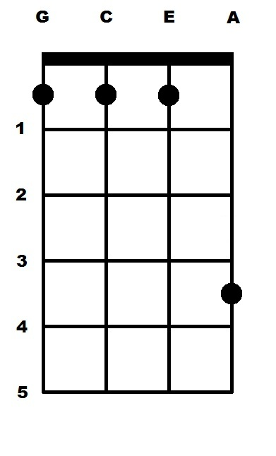C Sharp Major (C#) Ukulele Chord