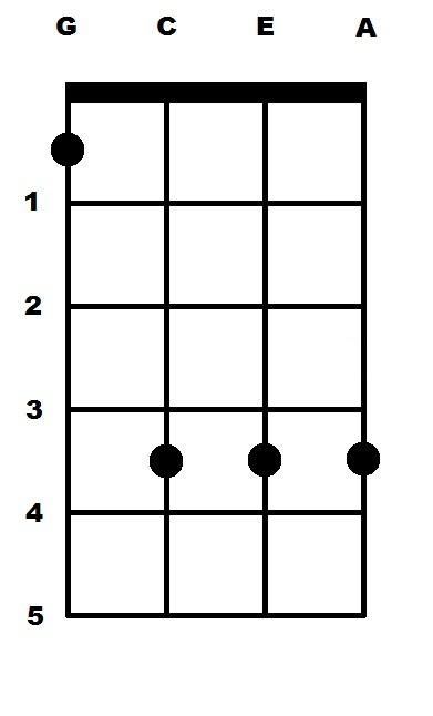 C Sharp Minor (C#m) Ukulele Chord : uke-chords.com