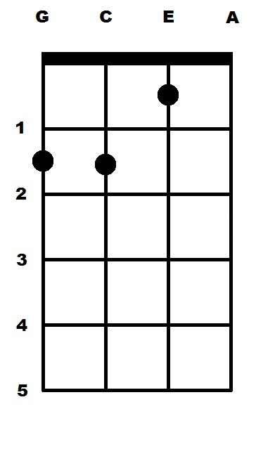 D Minor (Dm) Ukulele Chord | uke-chords.com