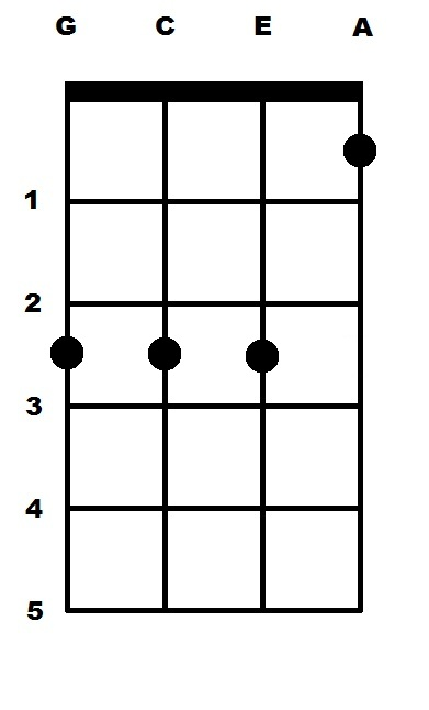 E Flat Major (Eb) Ukulele Chord | uke-chords.com
