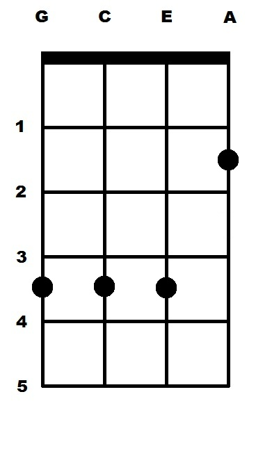 E Major E Ukulele Chord Uke Chords