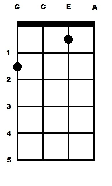 F Major (F) Ukulele Chord : uke-chords.com