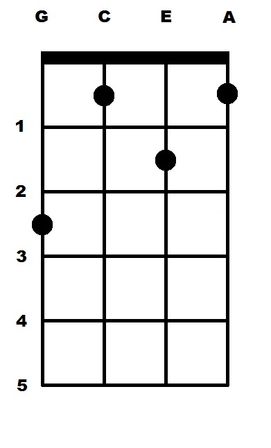 F Sharp Major (F#) Ukulele Chord