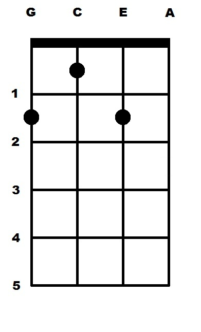 F Sharp Minor (F#m) Ukulele Chord