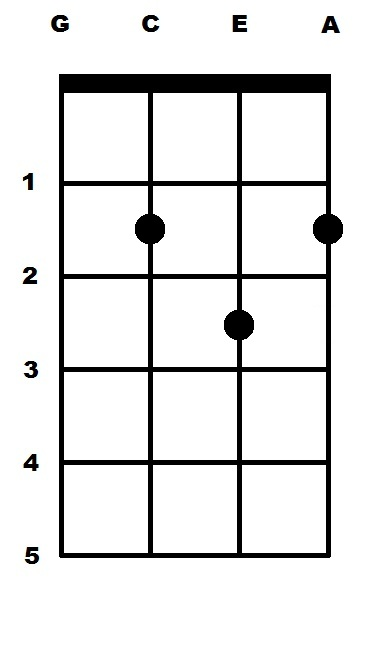 G Major G Ukulele Chord Uke Chords