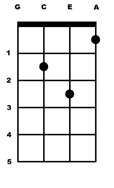 G Minor (Gm) Ukulele Chord