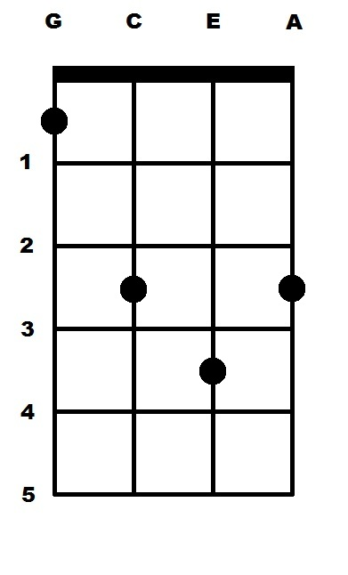 G Sharp Major (G#) Ukulele Chord