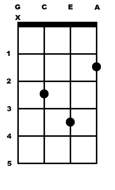 G Sharp Minor (G#m) Ukulele Chord